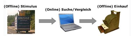 Offline - online - offline - Werbeeffekt