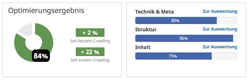 Verbesserung des Seobiltiy-Scores wirkt sich aus: Traffic steigt.